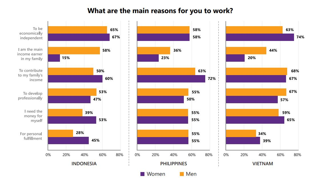 What are the main reasons for you to work? Graphic