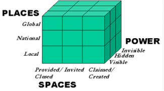 A graphic of the 'power cube'