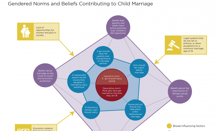 Gendered norms and beliefs contributing to child marriage diagram