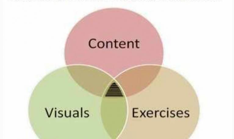 A venn diagram showing content, visuals and exercises. Copyright: The Times of India