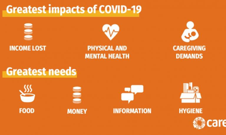 Greatest impacts of Covid-19 graphic