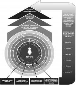 Pathways towards adolescent girls' psychosocial and broader wellbeing
